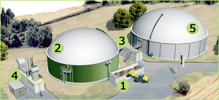 Biogas: Developments and perspectives in Europe