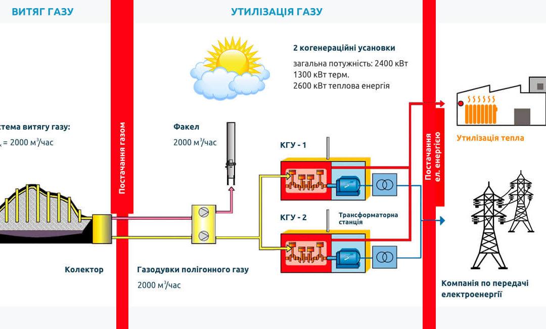 Потенціал використання звалищного газу при виробництві електроенергії