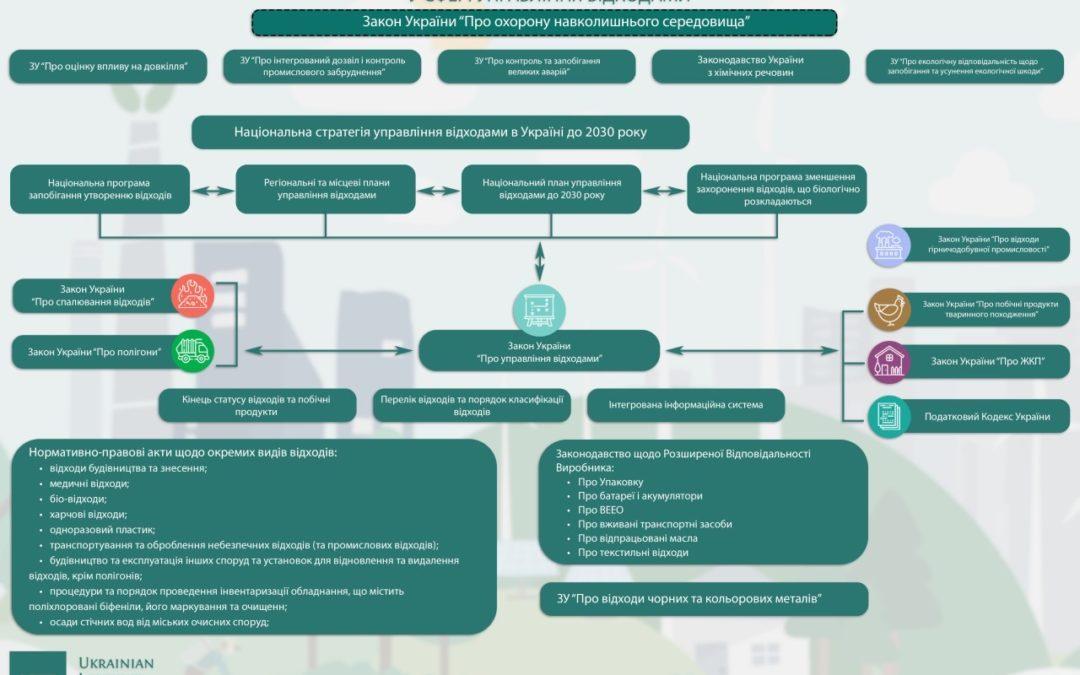Законодавство у сфері управління відходами